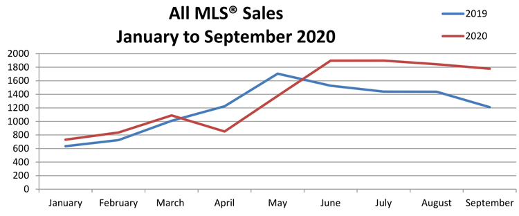 All-MLS-Sales-Jan-September-2020.jpg (66 KB)