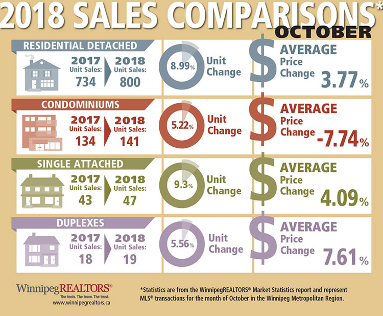 Property-Type-Sales-Comparisons-October-2018.jpg (124 KB)