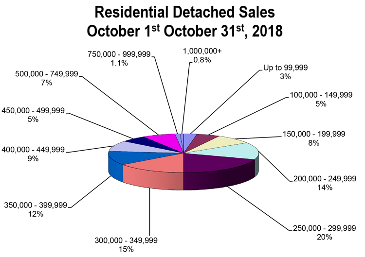 RD-Sales-Pie-Chart-October-2018.jpg (105 KB)