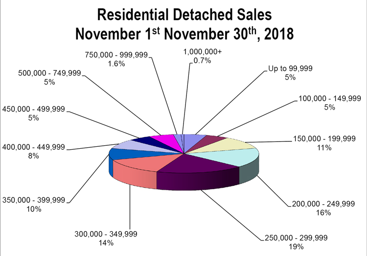 RD-Sales-Pie-Chart-November-2018.jpg (107 KB)