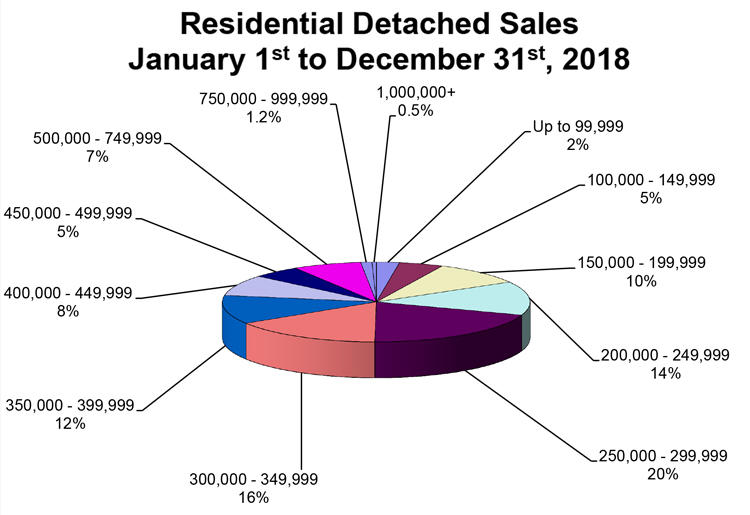 RD-Sales-Pie-Chart-YTD-December-2018.jpg (107 KB)