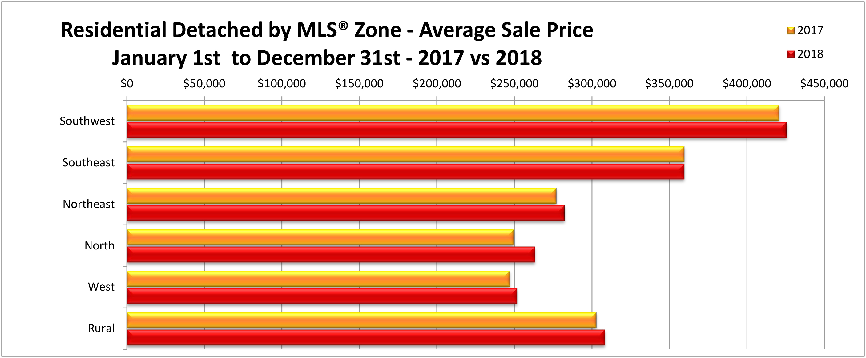 Residential Detached by Zone - Average Price YTD December 2018.jpg (975 KB)