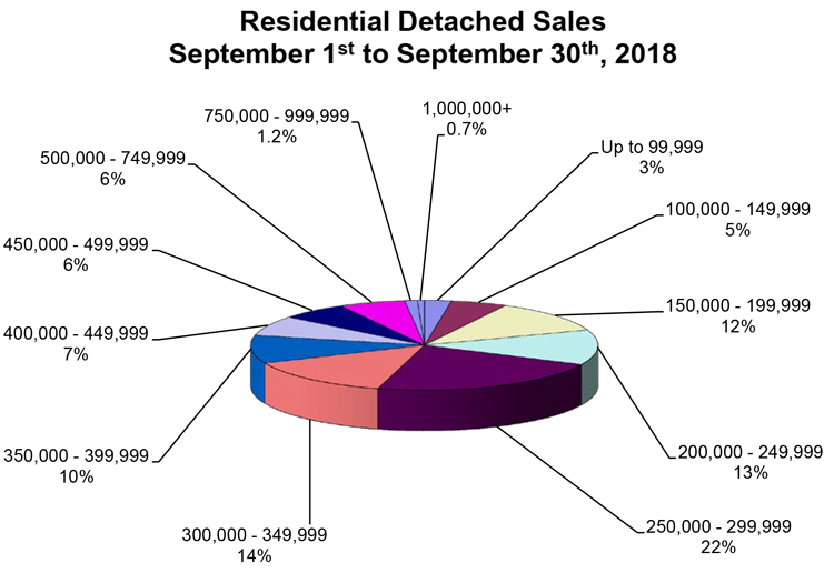 RD-Sales-Pie-Chart-September-2018.jpg (108 KB)