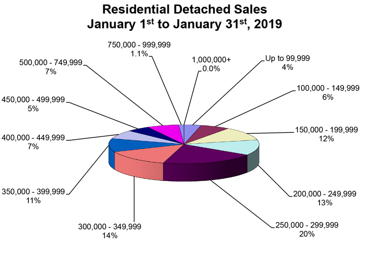 RD-Sales-Pie-Chart-January-2019.jpg (103 KB)