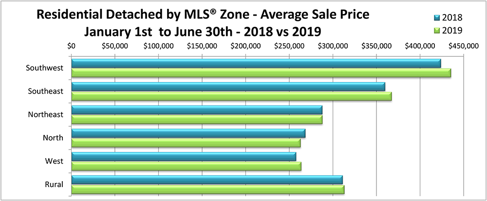 Residentail Detached by Zone - Average Price YTD June 2019.jpg (210 KB)