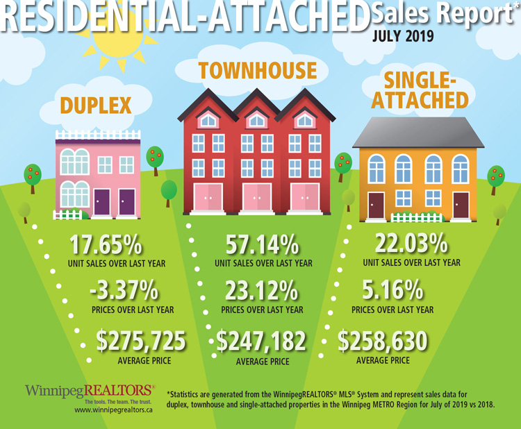 Residential-attached-Sales-Report-July-2019.jpg (189 KB)