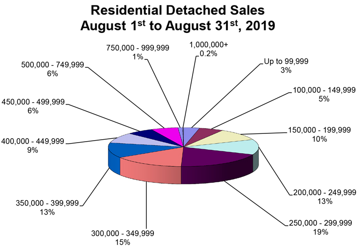 RD-Sales-Pie-Chart-August-2019.jpg (105 KB)