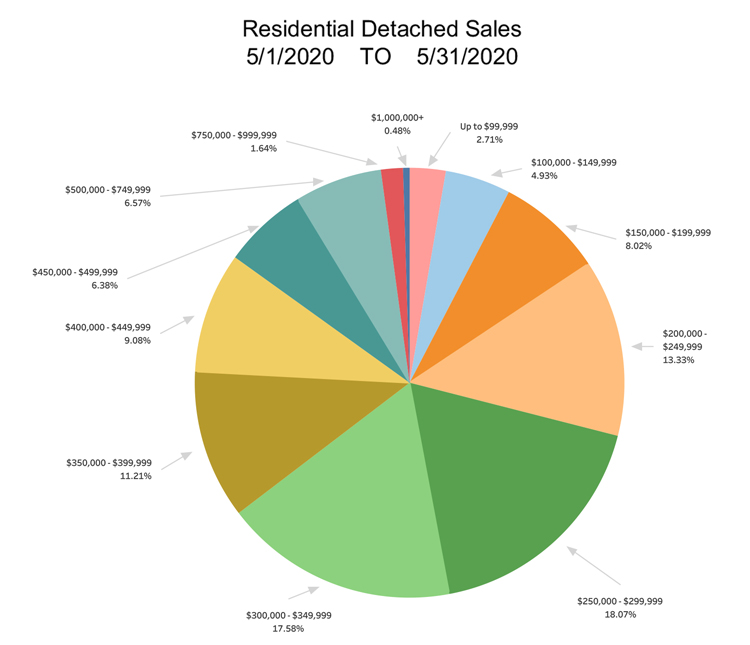RD-Sales-Pie-Chart-May-2020.jpg (91 KB)